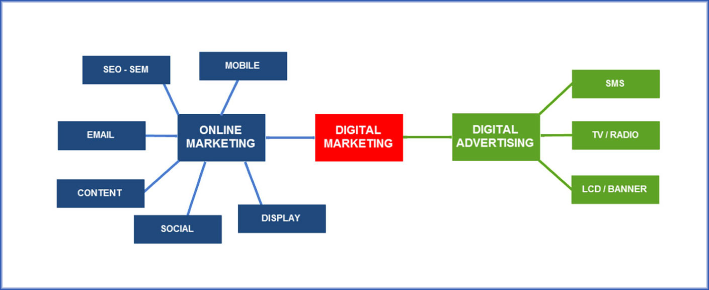 Sự khác biệt giữa Digital marketing và Online marketing